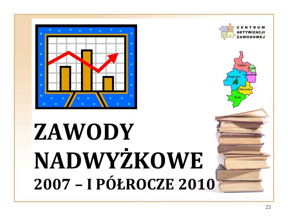 ZAWODY NADWYŻKOWE 2007 – I PÓŁROCZE 2010 23