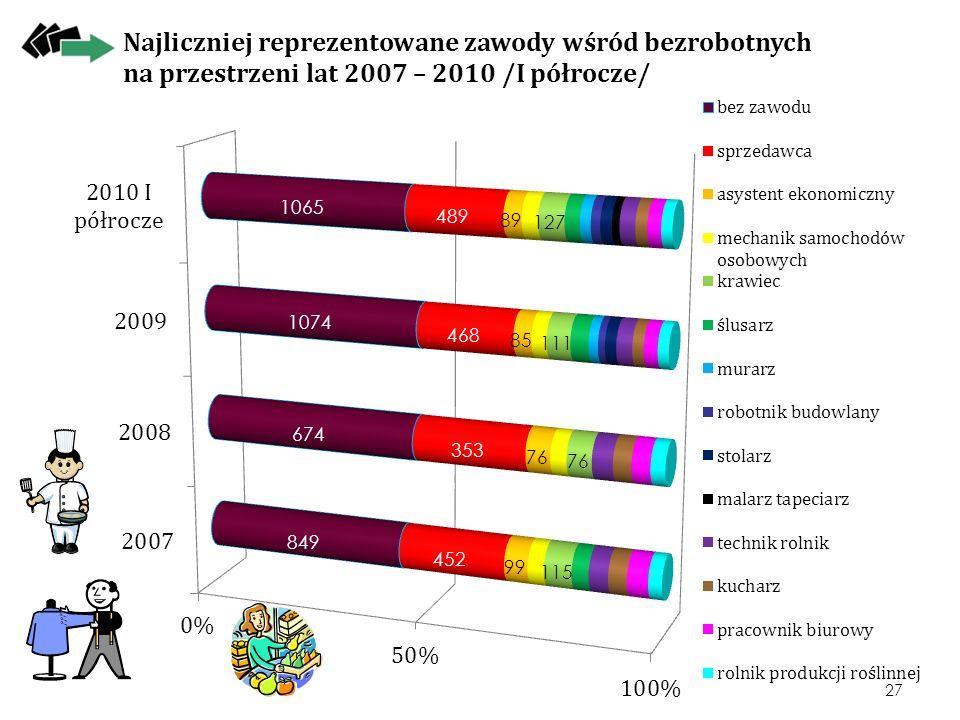Najliczniej reprezentowane zawody wśród bezrobotnych na przestrzeni lat 2007 – 2010 /I półrocze/ 27