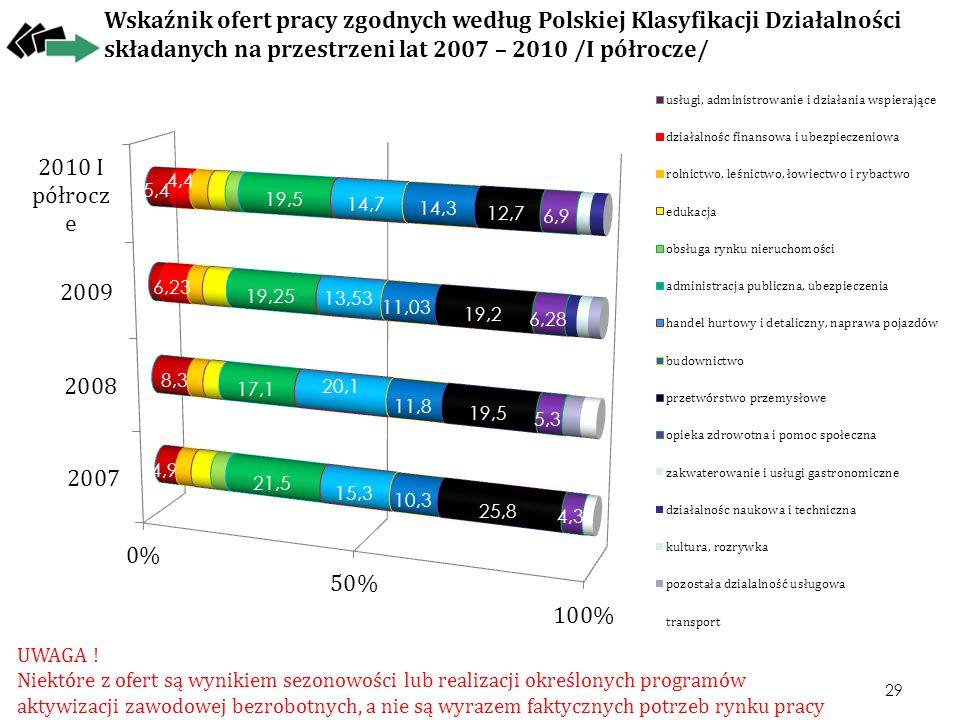Wskaźnik ofert pracy zgodnych według Polskiej Klasyfikacji Działalności składanych na przestrzeni lat 2007 – 2010 /I półrocze/ UWAGA ! Niektóre z ofer