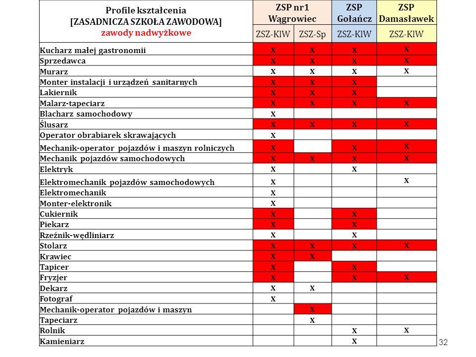 Profile kształcenia [ZASADNICZA SZKOŁA ZAWODOWA] zawody nadwyżkowe ZSP nr1 Wągrowiec ZSP Gołańcz ZSP Damasławek ZSZ-KlWZSZ-SpZSZ-KlW Kucharz małej gas