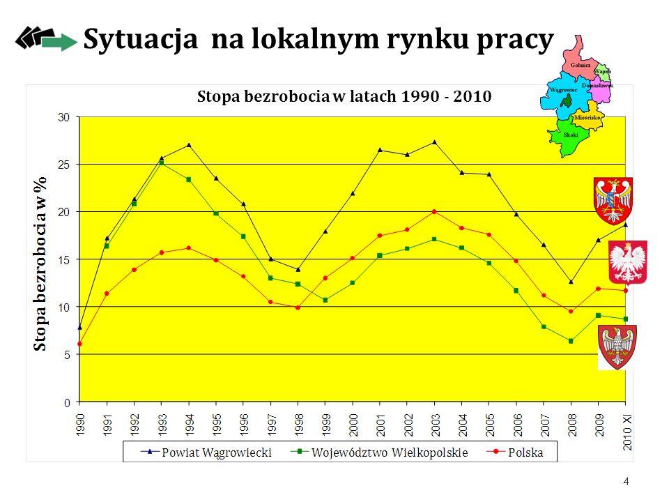 Stopa bezrobocia w latach 1990 - 2010 Sytuacja na lokalnym rynku pracy 4