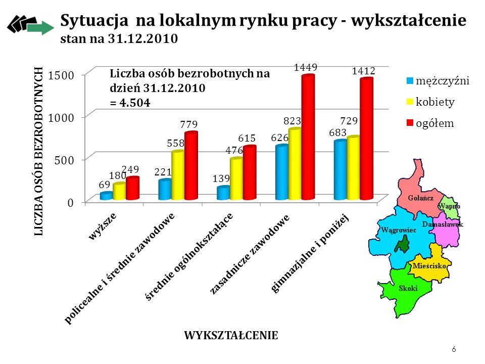 Sytuacja na lokalnym rynku pracy - wykształcenie stan na 31.12.2010 6 Liczba osób bezrobotnych na dzień 31.12.2010 = 4.504