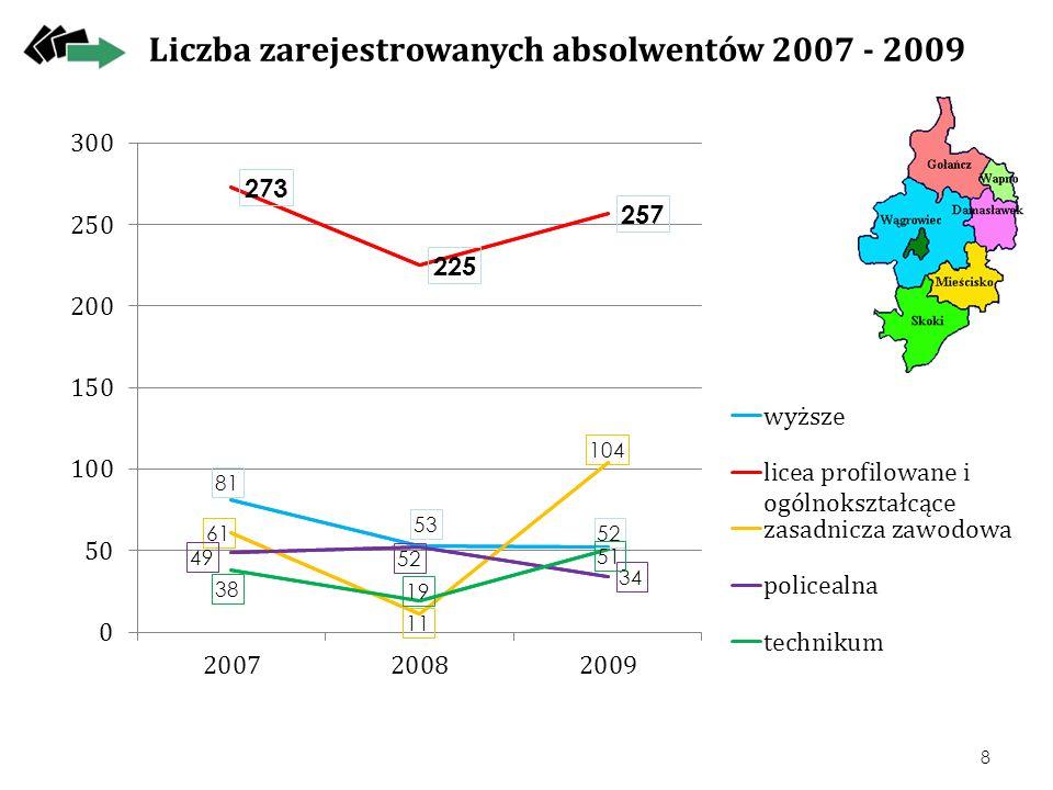 Skierowanie absolwentów na aktywne formy przeciwdziałania bezrobociu 2007 - 2009 9