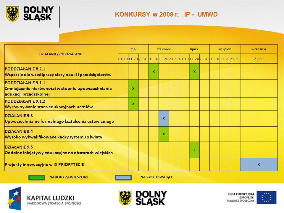 Wydział EFS Wrocław, sierpień 2009 DZIAŁANIE/PODDZIAŁANIE majczerwieclipiecsierpieńwrzesień 01-1011-2021-3101-1011-2021-3001-1011-2021-3101-1011-2021-30 PODDZIAŁANIE 8.2.1 Wsparcie dla współpracy sfery nauki i przedsiębiorstw X X PODDZIAŁANIE 9.1.1 Zmniejszenie nierówności w stopniu upowszechniania edukacji przedszkolnej X PODDZIAŁANIE 9.1.2 Wyrównywanie szans edukacyjnych uczniów X DZIAŁANIE 9.3 Upowszechnianie formalnego kształcenia ustawicznego X DZIAŁANIE 9.4 Wysoko wykwalifikowane kadry systemu oświaty X DZIAŁANIE 9.5 Oddolne inicjatywy edukacyjne na obszarach wiejskich X Projekty innowacyjne w IX PRIORYTECIE X NABORY ZAWIESZONE NABORY TRWAJĄCE