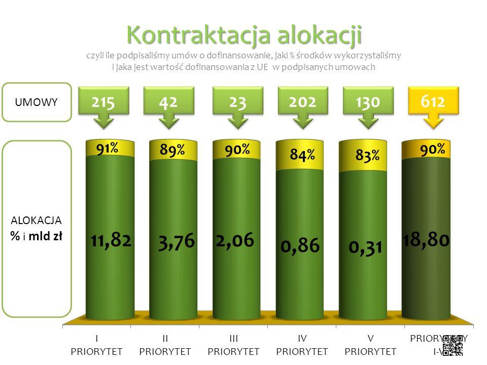 Kontraktacja alokacji Kontraktacja alokacji czyli ile podpisaliśmy umów o dofinansowanie, jaki % środków wykorzystaliśmy i jaka jest wartość dofinanso
