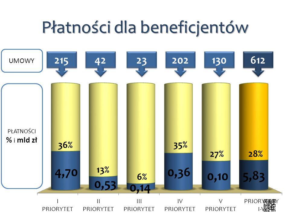 Płatności dla beneficjentów 215 42 23 202 130 612 UMOWY PŁATNOŚCI % i mld zł