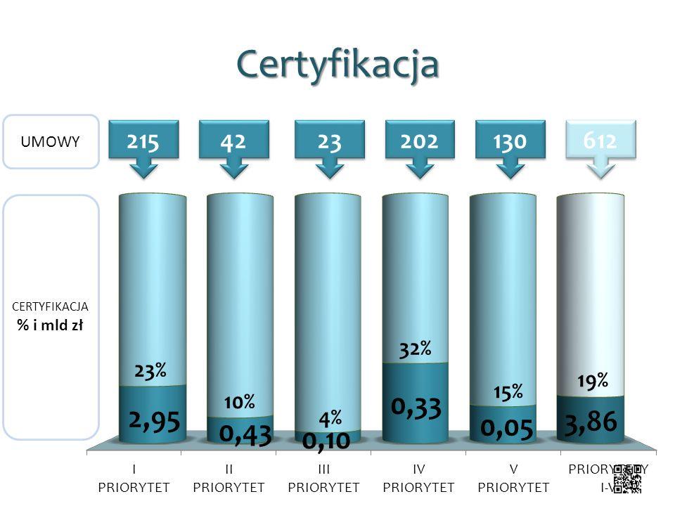 Certyfikacja 215 42 23 202 130 612 UMOWY CERTYFIKACJA % i mld zł