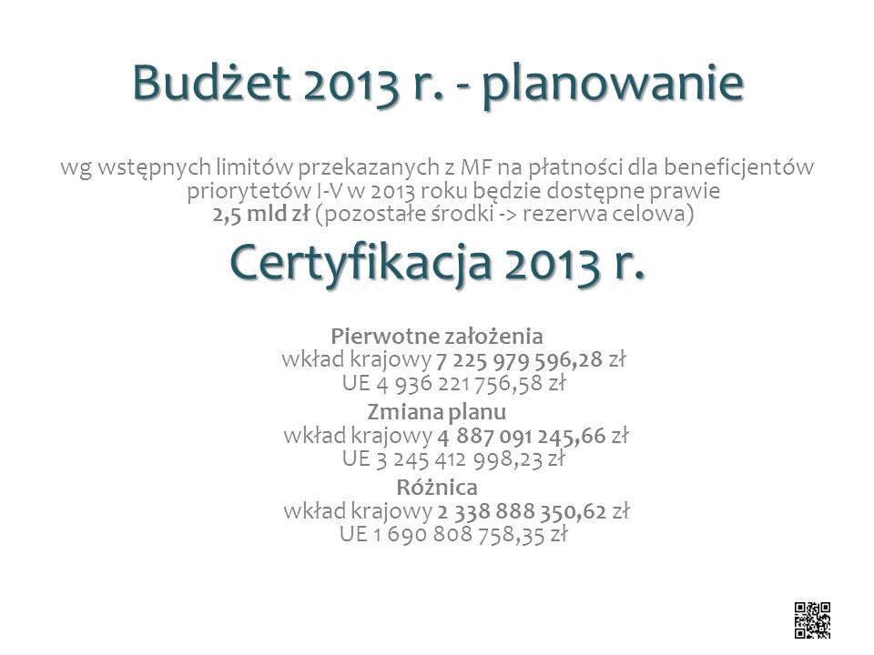 Budżet 2013 r. - planowanie wg wstępnych limitów przekazanych z MF na płatności dla beneficjentów priorytetów I-V w 2013 roku będzie dostępne prawie 2