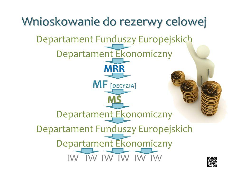 Wnioskowanie do rezerwy celowej Departament Funduszy Europejskich Departament Ekonomiczny MRR MF [DECYZJA]MŚ Departament Ekonomiczny Departament Fundu
