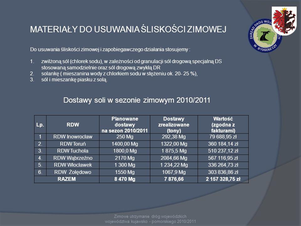 Zimowe utrzymanie dróg wojewódzkich województwa kujawsko - pomorskiego 2010/2011 Lp.RDW Planowane dostawy na sezon 2010/2011 Dostawy zrealizowane (tony) Wartość (zgodna z fakturami) 1RDW Inowrocław250 Mg292,38 Mg79 688,95 zł 2.RDW Toruń1400,00 Mg1322,00 Mg360 184,14 zł 3.RDW Tuchola1800,0 Mg1 875,5 Mg510 237,12 zł 4.RDW Wąbrzeźno2170 Mg2084,66 Mg567 116,95 zł 5.RDW Włocławek1 300 Mg1 234,22 Mg336 264,73 zł 6.RDW Żołędowo1550 Mg1067,9 Mg303 836,86 zł RAZEM8 470 Mg7 876,662 157 328,75 zł MATERIAŁY DO USUWANIA ŚLISKOŚCI ZIMOWEJ Do usuwania śliskości zimowej i zapobiegawczego działania stosujemy : 1.zwilżoną sól (chlorek sodu), w zależności od granulacji sól drogową specjalną DS stosowaną samodzielnie oraz sól drogową zwykłą DR 2.solankę ( mieszanina wody z chlorkiem sodu w stężeniu ok.