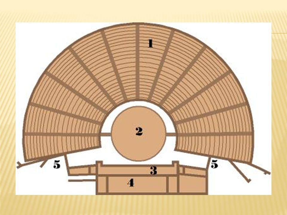 Niezbędnym elementem spektaklu teatralnego jest też widownia teatralna, czyli zbiór osób, które znajdują się na sali w danym czasie.