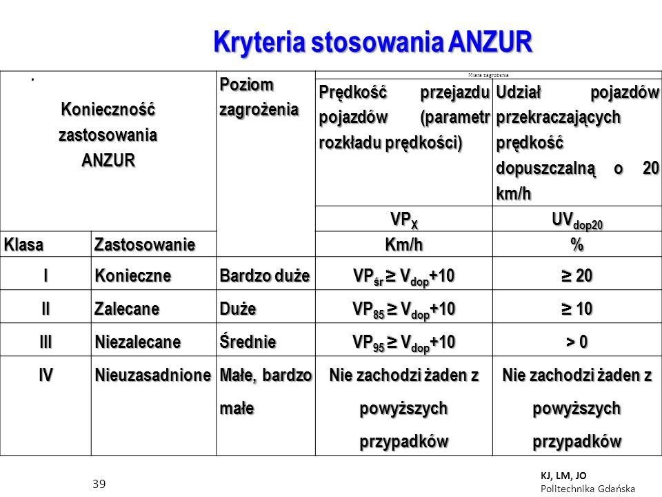 . Kryteria stosowania ANZUR 39 KJ, LM, JO Politechnika GdańskaKoniecznośćzastosowaniaANZUR Poziom zagrożenia Miara zagrożenia Prędkość przejazdu pojazdów (parametr rozkładu prędkości) Udział pojazdów przekraczających prędkość dopuszczalną o 20 km/h VP X UV dop20 KlasaZastosowanieKm/h% IKonieczne Bardzo duże VP śr V dop +10 20 20 IIZalecaneDuże VP 85 V dop +10 10 10 IIINiezalecaneŚrednie VP 95 V dop +10 > 0 IVNieuzasadnione Małe, bardzo małe Nie zachodzi żaden z powyższych przypadków