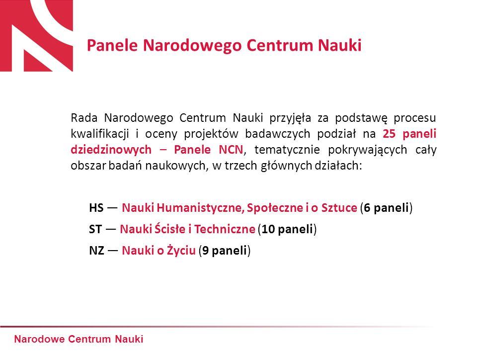 Liczba złożonych i zakwalifikowanych wniosków w konkursach NCN rozstrzygniętych w 2012 roku 23 12% 15% 26% 21% 26% 21% 23%