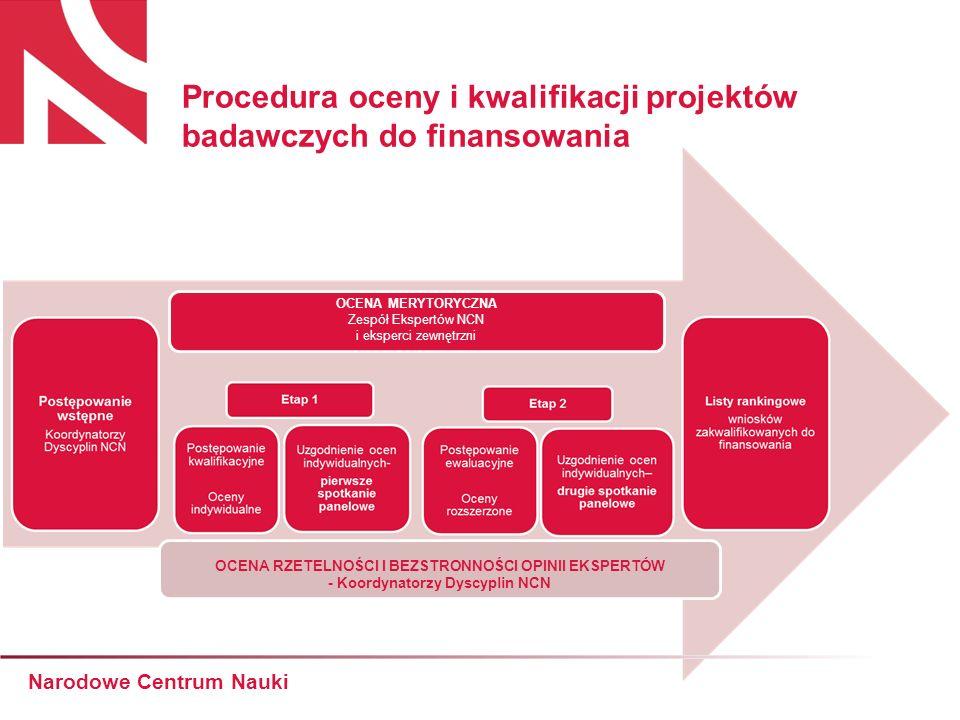 Procedura oceny i kwalifikacji projektów badawczych do finansowania Narodowe Centrum Nauki OCENA RZETELNOŚCI I BEZSTRONNOŚCI OPINII EKSPERTÓW - Koordy