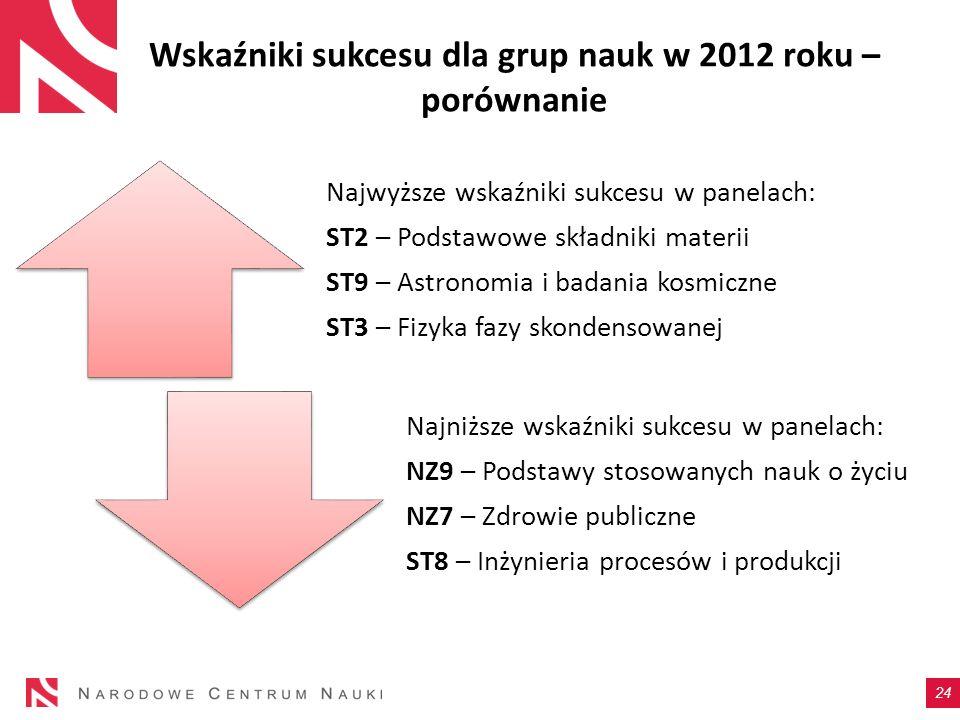 Wskaźniki sukcesu dla grup nauk w 2012 roku – porównanie Najwyższe wskaźniki sukcesu w panelach: ST2 – Podstawowe składniki materii ST9 – Astronomia i
