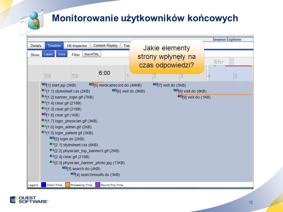 15 Jakie elementy strony wpłynęły na czas odpowiedzi Monitorowanie użytkowników końcowych
