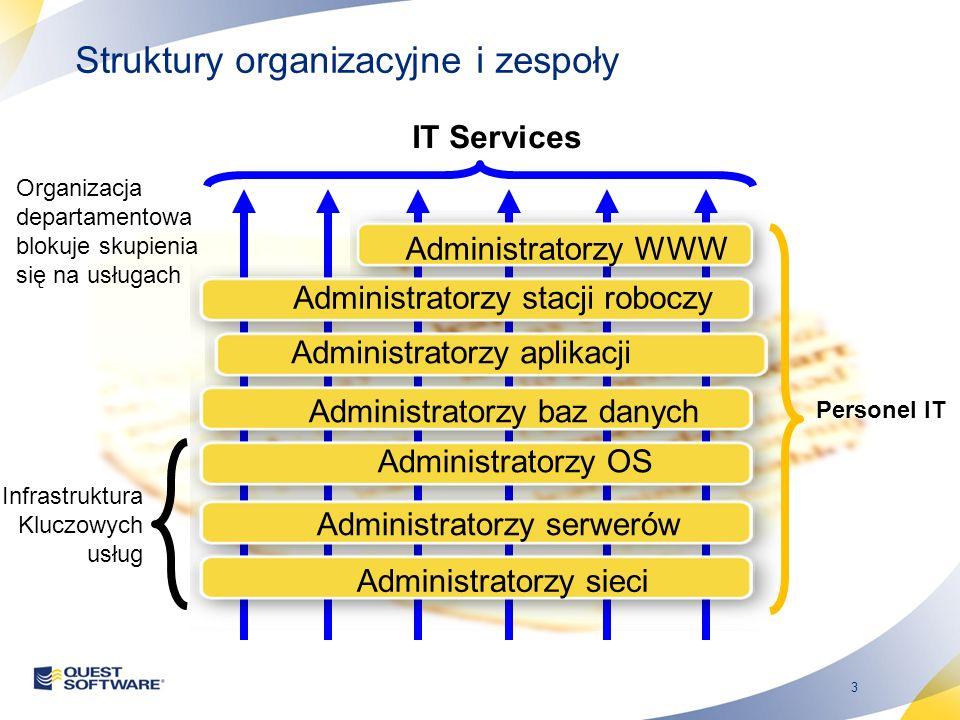3 IT Services Organizacja departamentowa blokuje skupienia się na usługach Personel IT Struktury organizacyjne i zespoły Infrastruktura Kluczowych usług Administratorzy WWW Administratorzy stacji roboczyAdministratorzy aplikacji Administratorzy baz danych Administratorzy OS Administratorzy serwerów Administratorzy sieci