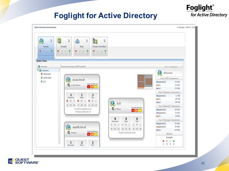45 Foglight for Active Directory