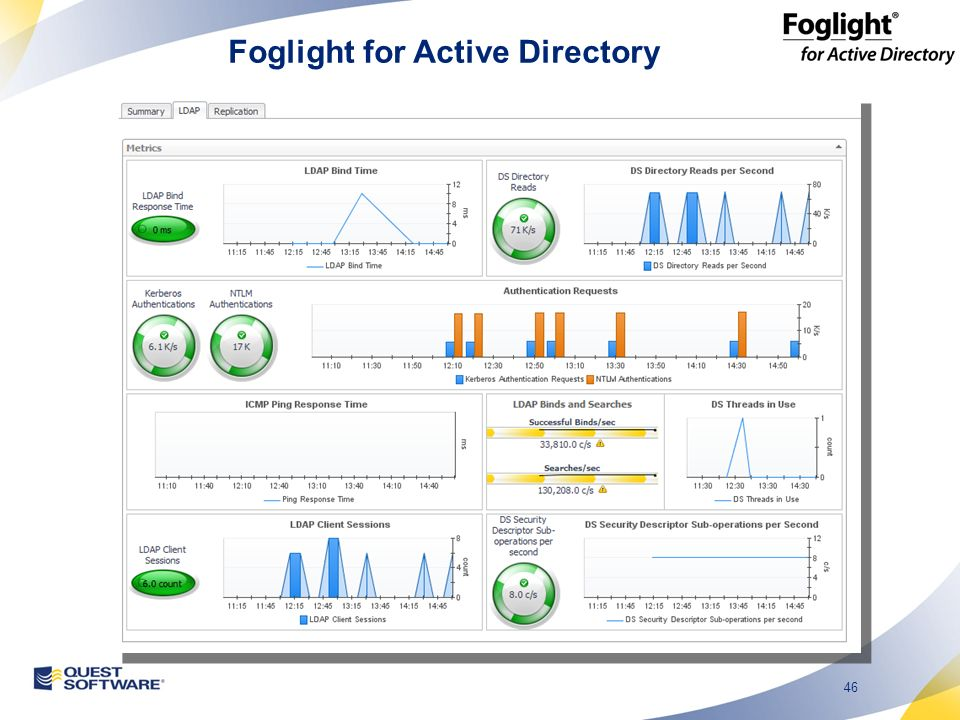 46 Foglight for Active Directory