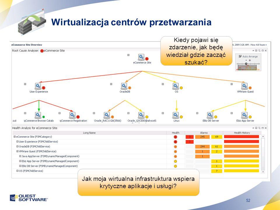 52 Jak moja wirtualna infrastruktura wspiera krytyczne aplikacje i usługi? Kiedy pojawi się zdarzenie, jak będę wiedział gdzie zacząć szukać? Wirtuali