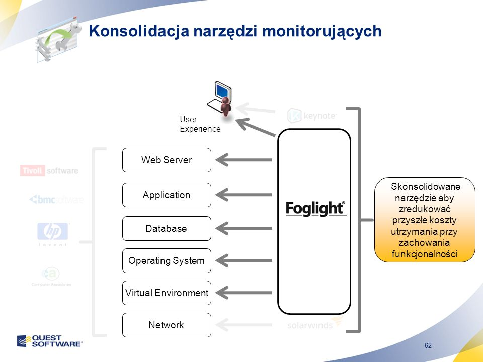 62 Web Server Application Database Operating System Network Virtual Environment Skonsolidowane narzędzie aby zredukować przyszłe koszty utrzymania przy zachowania funkcjonalności Konsolidacja narzędzi monitorujących User Experience