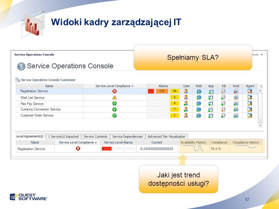 67 Spełniamy SLA? Jaki jest trend dostępności usługi? Widoki kadry zarządzającej IT