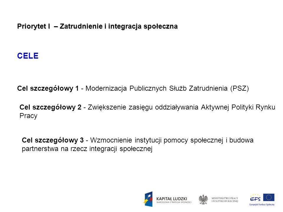 Priorytet I – Zatrudnienie i integracja społeczna CELE Cel szczegółowy 1 - Modernizacja Publicznych Służb Zatrudnienia (PSZ) Cel szczegółowy 2 - Zwięk