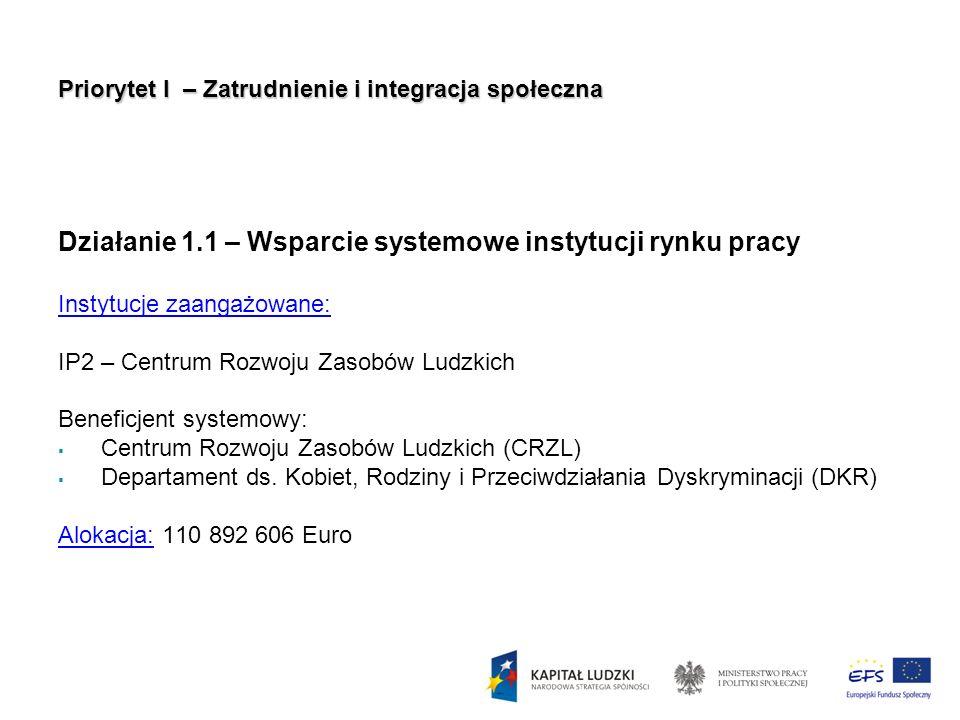 Priorytet I – Zatrudnienie i integracja społeczna Działanie 1.1 – Wsparcie systemowe instytucji rynku pracy Instytucje zaangażowane: IP2 – Centrum Roz