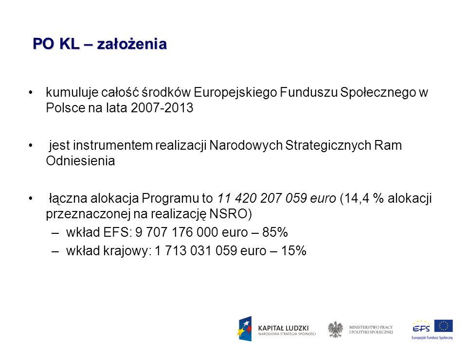 PO KL – założenia PO KL – założenia kumuluje całość środków Europejskiego Funduszu Społecznego w Polsce na lata 2007-2013 jest instrumentem realizacji