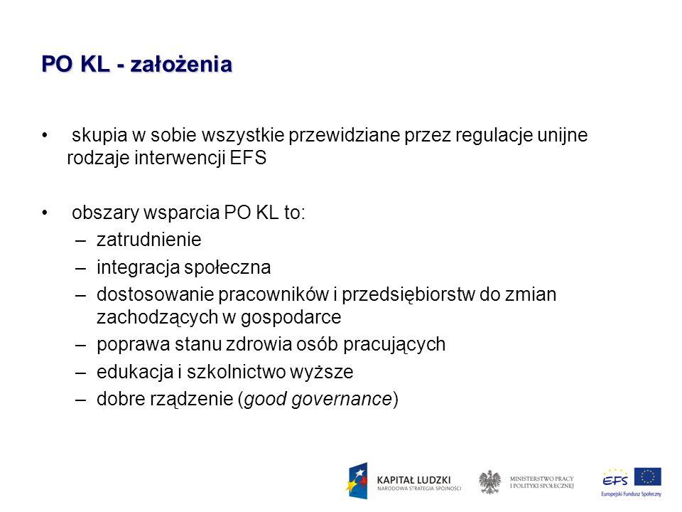 PO KL - założenia skupia w sobie wszystkie przewidziane przez regulacje unijne rodzaje interwencji EFS obszary wsparcia PO KL to: –zatrudnienie –integ