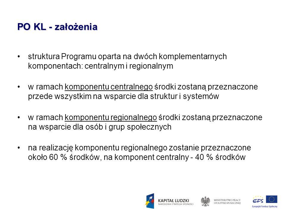 PO KL - założenia struktura Programu oparta na dwóch komplementarnych komponentach: centralnym i regionalnym w ramach komponentu centralnego środki zo