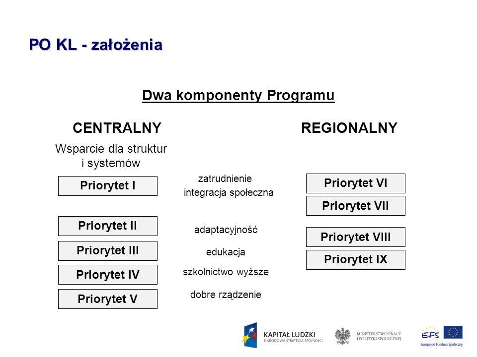 PO KL - założenia Dwa komponenty Programu CENTRALNYREGIONALNY Wsparcie dla struktur i systemów Priorytet I Priorytet II Priorytet III Priorytet IV Pri