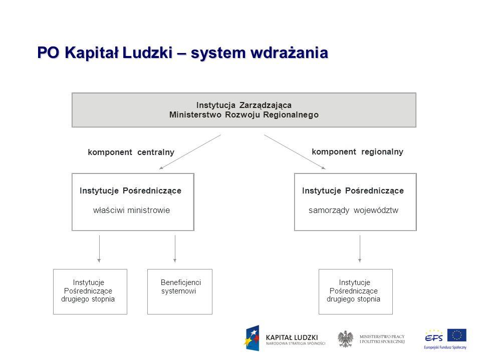 komponent centralny komponent regionalny Instytucje Pośredniczące właściwi ministrowie Instytucje Pośredniczące samorządy województw Instytucje Pośred