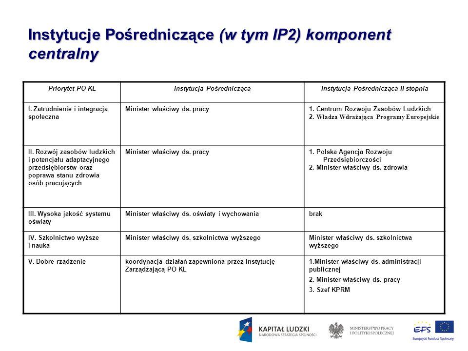 Instytucje Pośredniczące (w tym IP2) komponent centralny Priorytet PO KLInstytucja PośredniczącaInstytucja Pośrednicząca II stopnia I. Zatrudnienie i