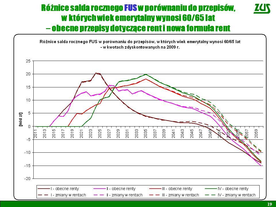 19 Różnice salda rocznego FUS w porównaniu do przepisów, w których wiek emerytalny wynosi 60/65 lat – obecne przepisy dotyczące rent i nowa formuła re