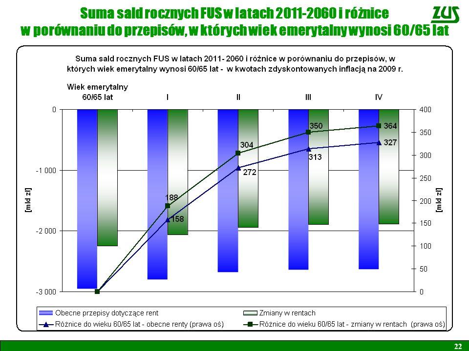 22 Suma sald rocznych FUS w latach 2011-2060 i różnice w porównaniu do przepisów, w których wiek emerytalny wynosi 60/65 lat