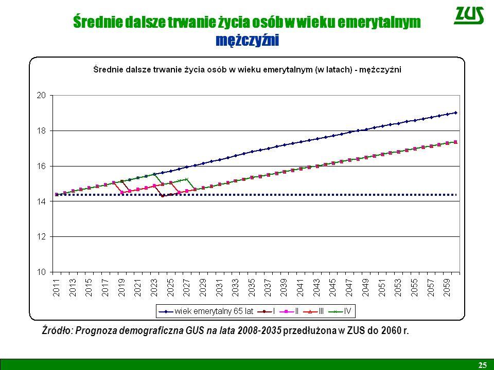 25 Średnie dalsze trwanie życia osób w wieku emerytalnym mężczyźni Źródło: Prognoza demograficzna GUS na lata 2008-2035 przedłużona w ZUS do 2060 r.