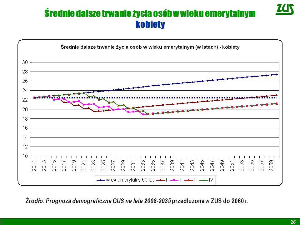 26 Średnie dalsze trwanie życia osób w wieku emerytalnym kobiety Źródło: Prognoza demograficzna GUS na lata 2008-2035 przedłużona w ZUS do 2060 r.