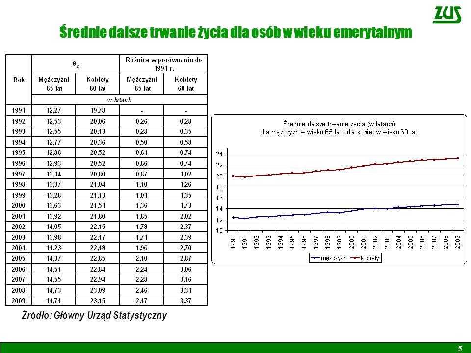 5 Średnie dalsze trwanie życia dla osób w wieku emerytalnym Źródło: Główny Urząd Statystyczny