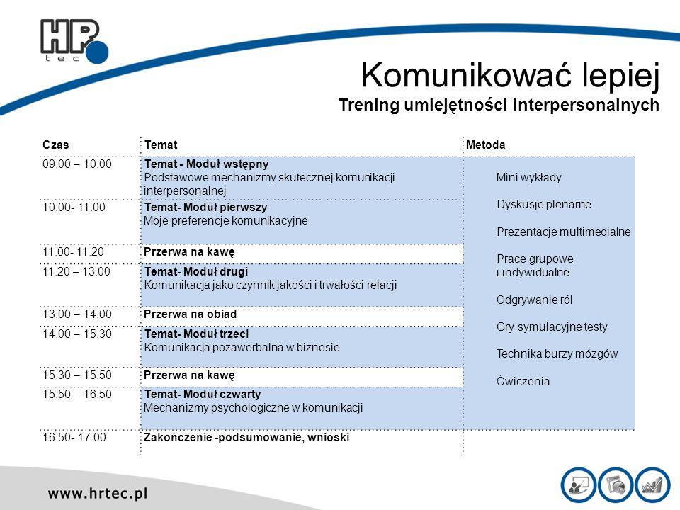 Komunikować lepiej Trening umiejętności interpersonalnych CzasTematMetoda 09.00 – 10.00Temat - Moduł wstępny Podstawowe mechanizmy skutecznej komunika