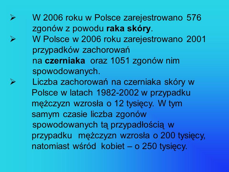W 2006 roku w Polsce zarejestrowano 576 zgonów z powodu raka skóry. W Polsce w 2006 roku zarejestrowano 2001 przypadków zachorowań na czerniaka oraz 1