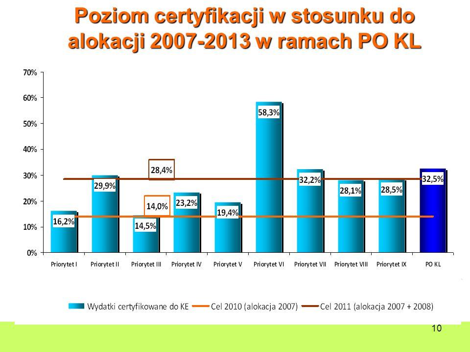 10 Poziom certyfikacji w stosunku do alokacji 2007-2013 w ramach PO KL