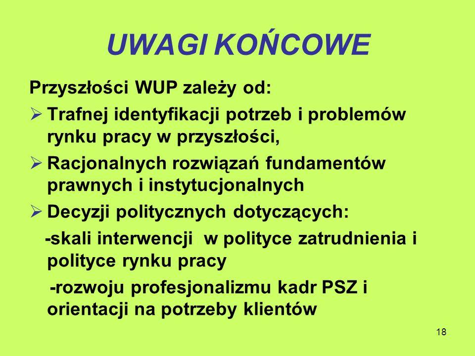 18 UWAGI KOŃCOWE Przyszłości WUP zależy od: Trafnej identyfikacji potrzeb i problemów rynku pracy w przyszłości, Racjonalnych rozwiązań fundamentów prawnych i instytucjonalnych Decyzji politycznych dotyczących: -skali interwencji w polityce zatrudnienia i polityce rynku pracy -rozwoju profesjonalizmu kadr PSZ i orientacji na potrzeby klientów