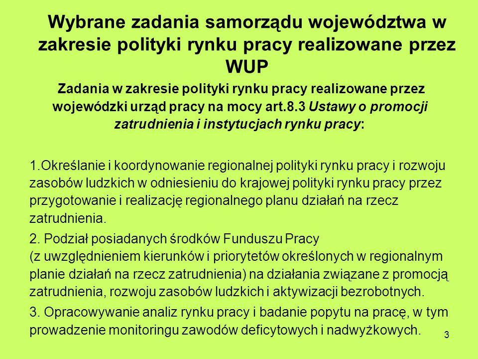 ZADANIA WUP C.D 4.Współdziałanie z wojewódzką radą zatrudnienia 5.