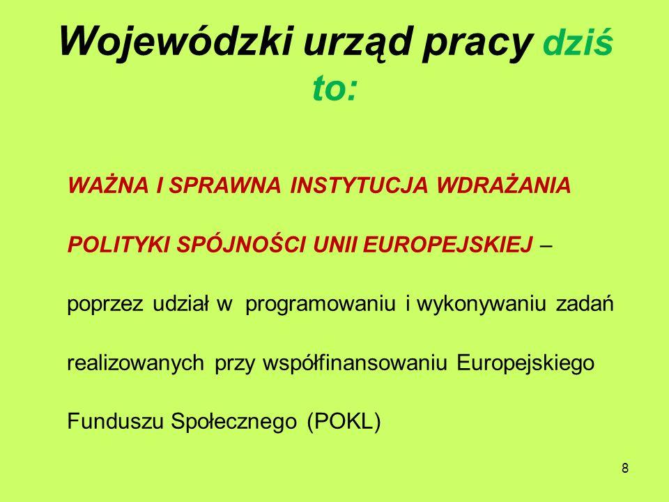 Wojewódzki urząd pracy dziś to: WAŻNA I SPRAWNA INSTYTUCJA WDRAŻANIA POLITYKI SPÓJNOŚCI UNII EUROPEJSKIEJ – poprzez udział w programowaniu i wykonywaniu zadań realizowanych przy współfinansowaniu Europejskiego Funduszu Społecznego (POKL) 8