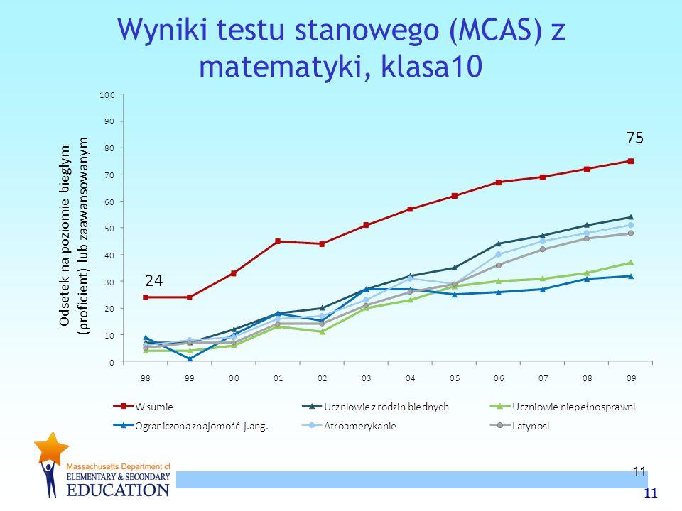 11 Wyniki testu stanowego (MCAS) z matematyki, klasa10 Odsetek na poziomie biegłym (proficient) lub zaawansowanym