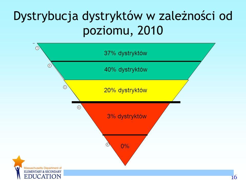16 Dystrybucja dystryktów w zależności od poziomu, 2010 47% of Districts 3% dystryktów 20% dystryktów 40% dystryktów 37% dystryktów 0%