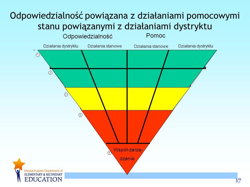 17 Odpowiedzialność powiązana z działaniami pomocowymi stanu powiązanymi z działaniami dystryktu Odpowiedzialność Pomoc Działania dystryktu Działania stanowe Współ-zarzą- dzanie