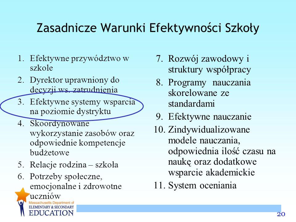 20 Zasadnicze Warunki Efektywności Szkoły 1.Efektywne przywództwo w szkole 2.Dyrektor uprawniony do decyzji ws.