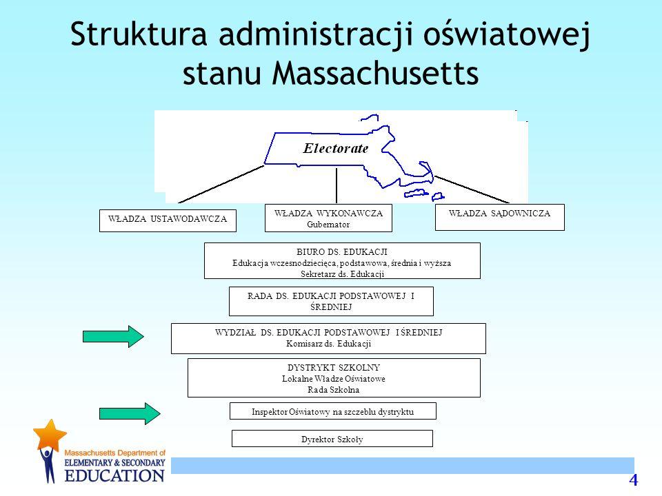 4 Struktura administracji oświatowej stanu Massachusetts 4 4 WŁADZA USTAWODAWCZA WŁADZA WYKONAWCZA Gubernator WŁADZA SĄDOWNICZA BIURO DS.